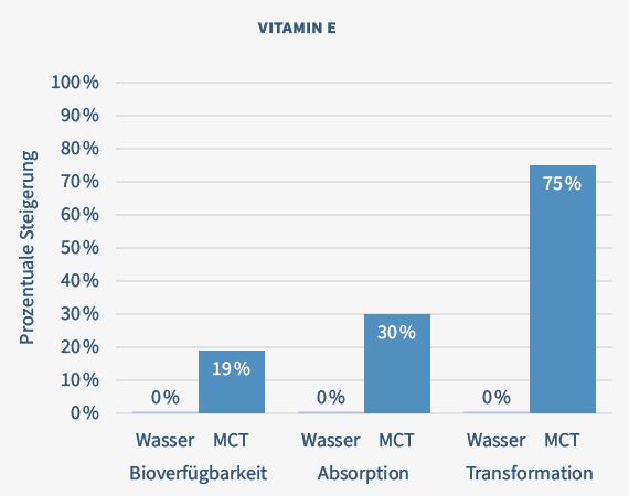 Diagramm-Vitamin-E