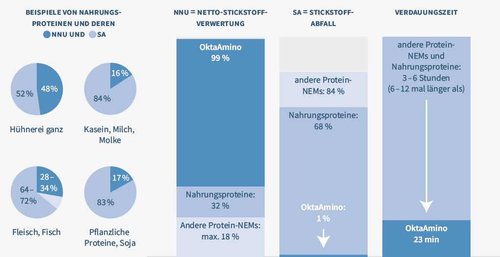 Diagramm-OktaAmino-1